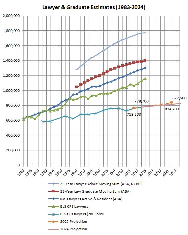 Lawyer & Graduate Estimates (1983-2024)