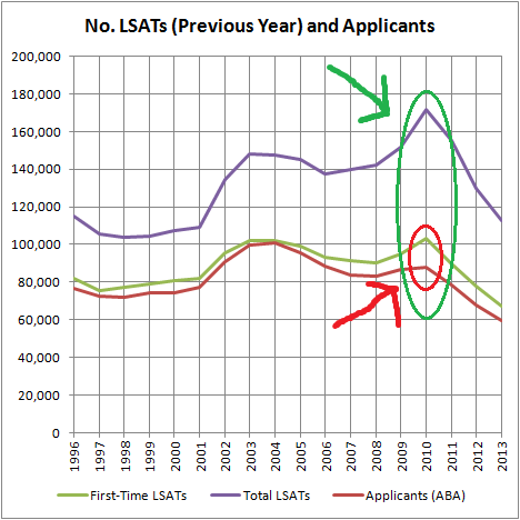 LSATs to Subsequent Applicants