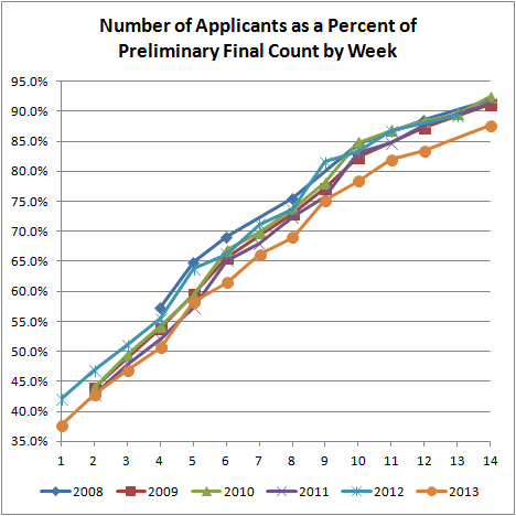 No. Applicants as a Percent of Preliminary Final Count by Week