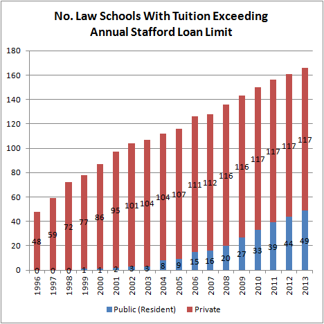 No. Law Schools With Tuition Exceeding Annual Stafford Loan Limit