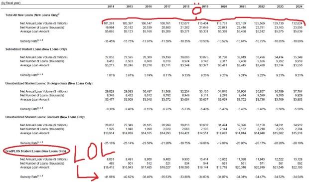 2014 Student Loan Baseline Projections (2)