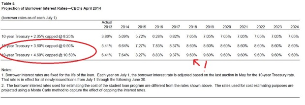 2014 Student Loan Baseline Projections (5)
