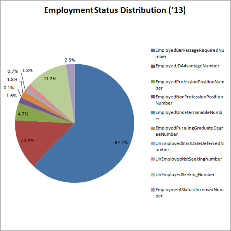 Employment status Distribution '13