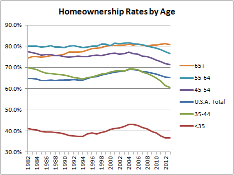 Homeownership Rates by Age