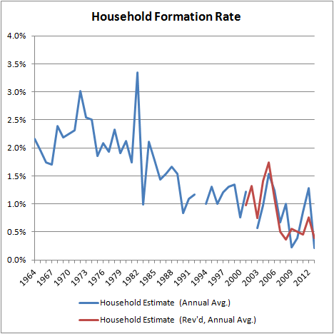 Household Formation Rate