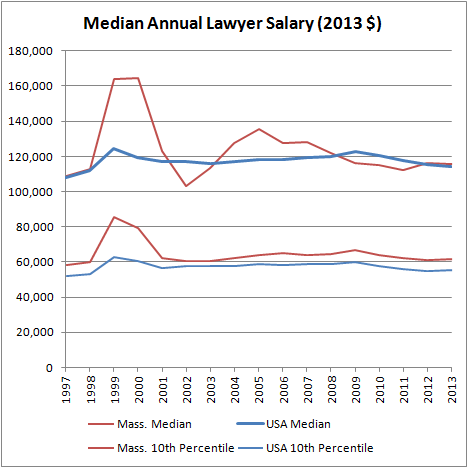 Median Annual Lawyer Salary (2013 $)