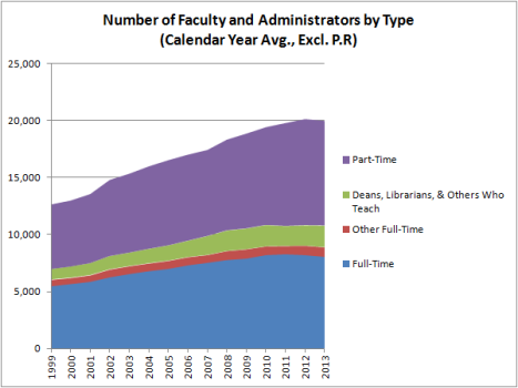 Number of Faculty and Administrators by Type