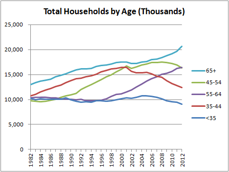 Total Households by Age
