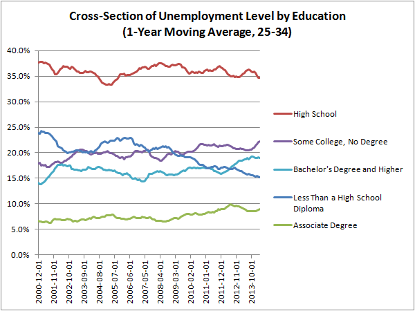 Cross-Section of Unemployment Level by Education