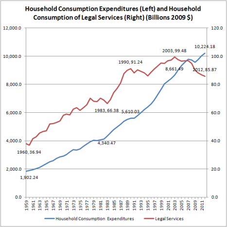 Household Consumption of Legal Services