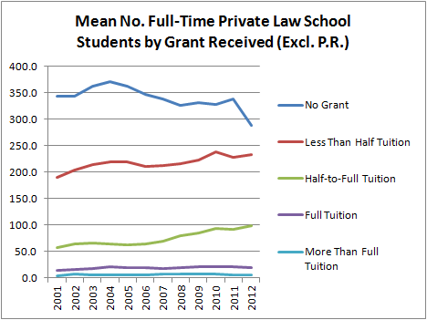 Mean No. Full-Time Private Law School Students by Grant Received