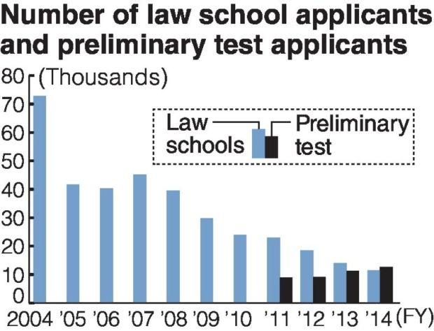 Number of Law School Applicants (Japan)