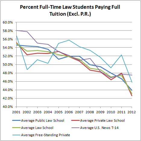 Percent Full-Time Law Students Paying Full Tuition