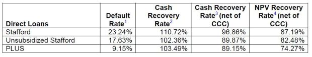 FY2014 Estimated Recovery Rates