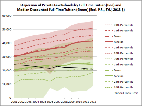 Dispersion of Private Law Schools by Full-Time Tuition and Median Discounted Full-Time Tuition (Excl. P.R., BYU, 2013 $)