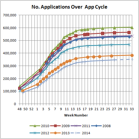 No. Applications Over App Cycle