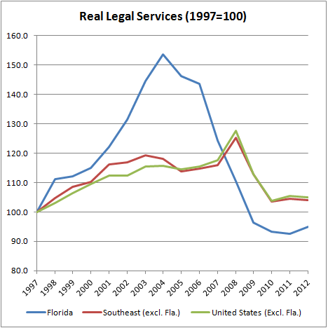 Real Legal Services (Fla. edition)