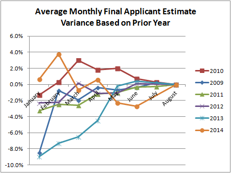 Average Monthly Final Applicant Estimate Variance