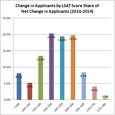 Change in Applicants by LSAT Score Share of Net Change in Applicants (2010-2014)