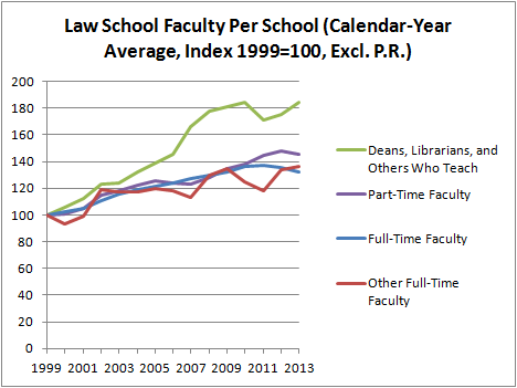 Law School Faculty Per School (Calendar-Year Average, Index 1999=100, Excl. P.R.)
