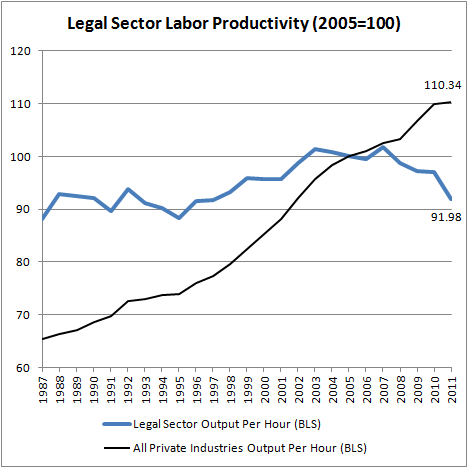 Legal Sector Labor Productivity (2005=100)