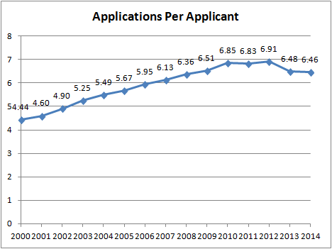 No. Applications Per Applicant