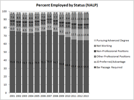 Percent Employed by Status (NALP)