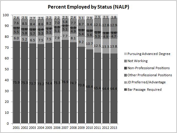 Percent Employed by Status (NALP)