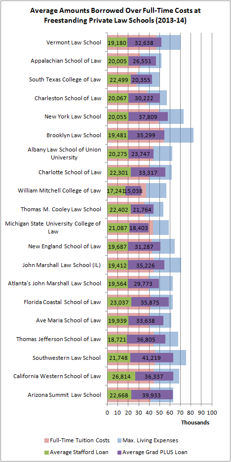 Average Amounts Borrowed Over Full-Time Costs at FSP Law Schools (2013-14)