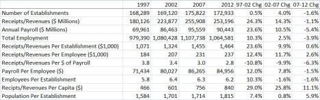 Economic Census--Industry Snapshot (2012, 2013 $)