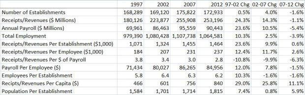 Economic Census--Industry Snapshot (2012, 2013 $)