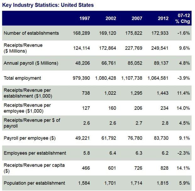 Economic Census--Industry Snapshot (2012)
