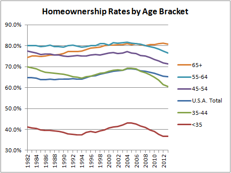 Homeownership Rates by Age Bracket
