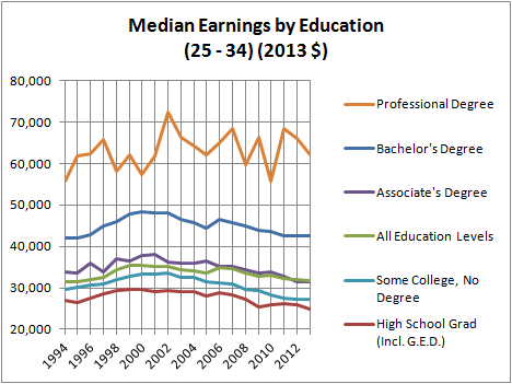 Median Earnings by Education (25 - 34)
