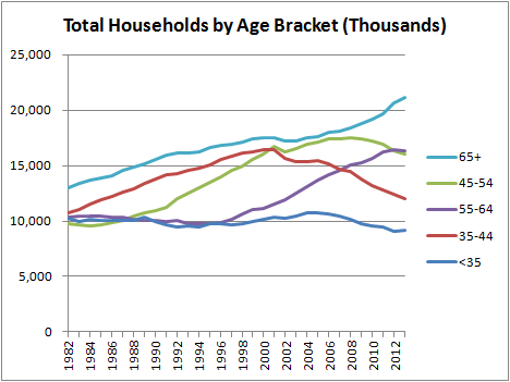 Total Households by Age Bracket