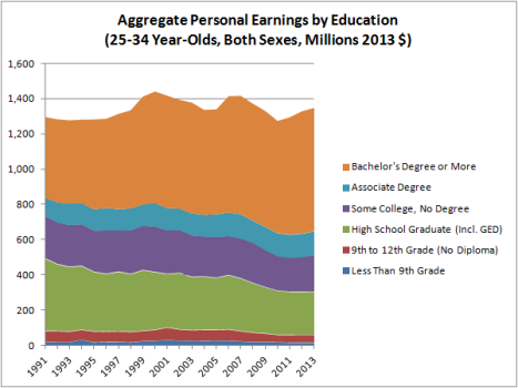 Aggregate Personal Earnings by Education (25-34, Both Sexes)