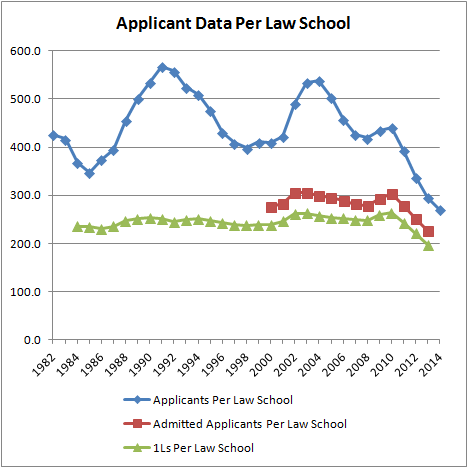 Applicant Data Per Law School