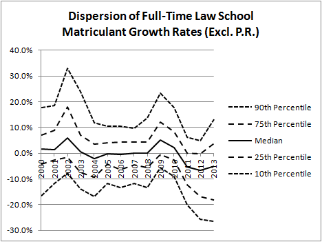 Dispersion of Full-Time Matriculant Growth Rates