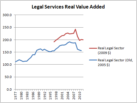 Legal Sector Real Value Added
