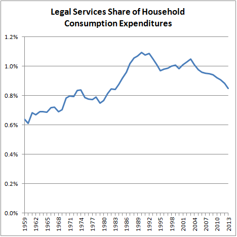 Legal Services Share of Household Consumption Expenditures
