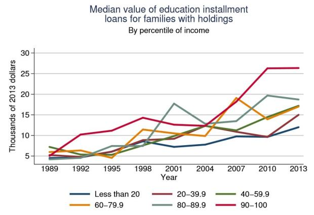 Median Value of Education Installment Loans (SCF)