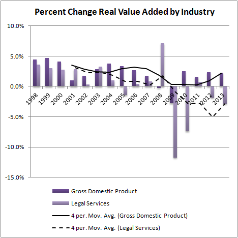 Percent Change Real Value Added by Industry