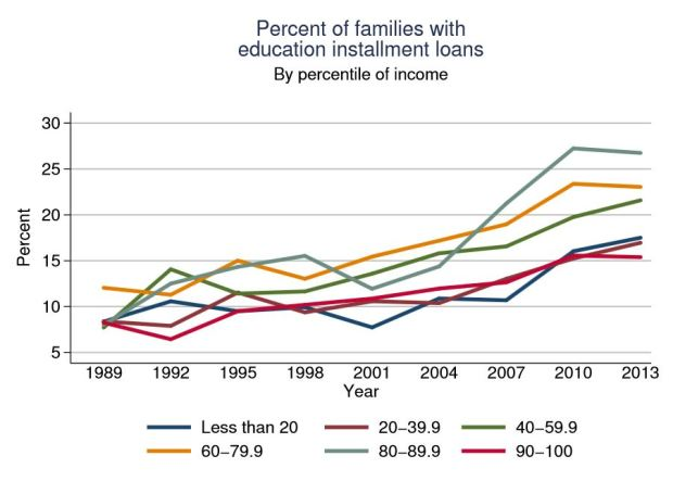 Percent of Families With Education Installment Loans (SCF)