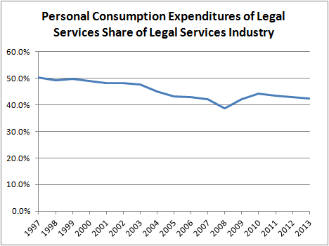 Personal Consumption Expenditures of Legal Services Share of Legal Services Industry
