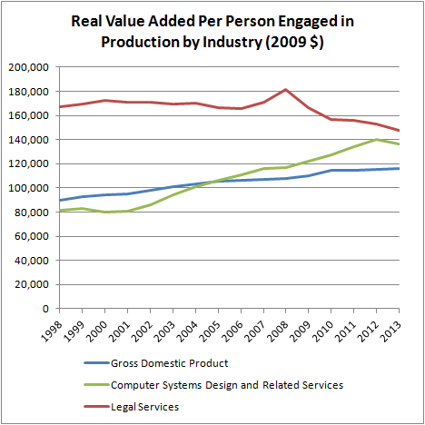 Real Value Added Per Person Engaged in Production