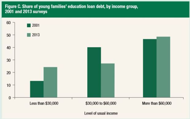 Young Families' Education Debt by Income Group (SCF)