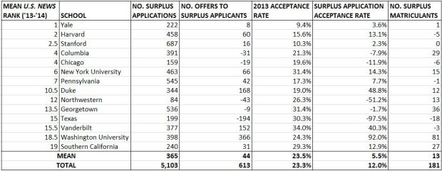 2014 T20 Surplus Applications Table