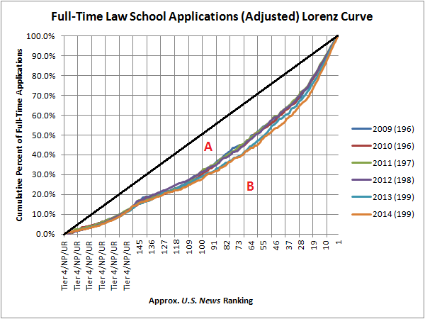 Law School Ranking >> The U S News Law School Rankings Lorenz Curve The Last