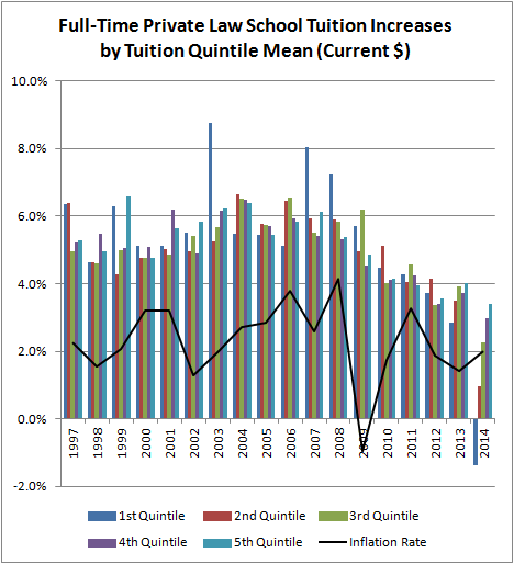 Full-Time Private Law School Tuition Increases by Tuition Quintile Mean (Current $)