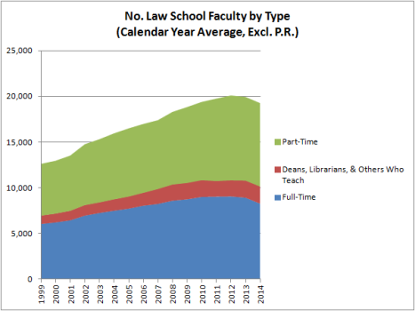No. Law School Faculty by Type (Calendar Year Average)